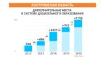 dopolnitelnye-mesta-v-sisteme-doshkolnogo-obrazovaniya__