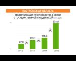 modernizaciya-proizvodstva-v-svyazi-s-gosudarstvennoj-podderzhkoj_
