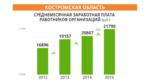 srednemesyachnaya-zarabotnaya-plata-rabotnikov-organizacij